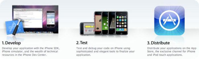 Apple iPhone SDK Enterprise