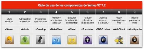 Ciclo de uso de los componentes de Velneo V7