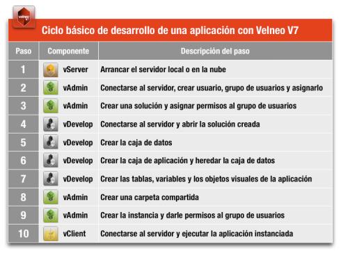 Ciclo básico de desarrollo de una aplicación con Velneo V7