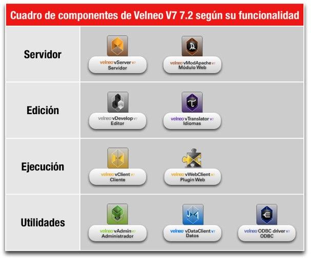 velneo 7