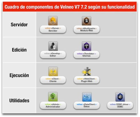 Cuadro de componentes de Velneo V7